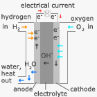 alcaline fuel cell