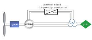 wind turbine concept 3